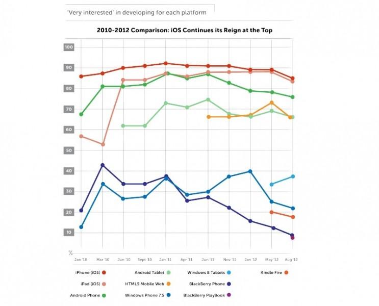 Estadísticas de las plataformas y el interés de los desarrolladores