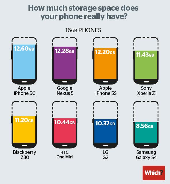 Real capacidad de almacenamiento de algunos teléfonos del mercado