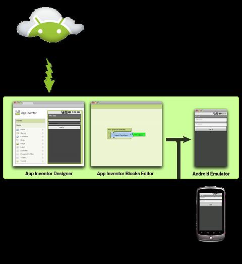 Crear aplicaciones Android sin saber programar