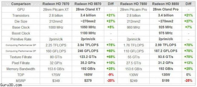Datos filtrados comparativos de tarjetas AMD