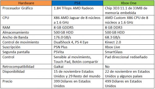 Comparación de hardware entre las consolas PS4 y Xbox One