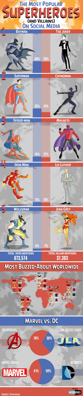 Los Superherores más populares de las redes sociales
