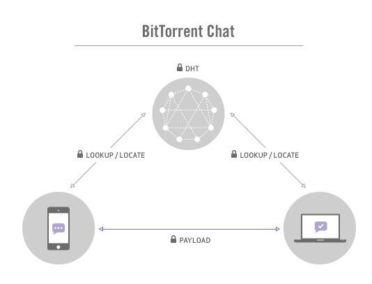 BitTorrent chat seguro 2