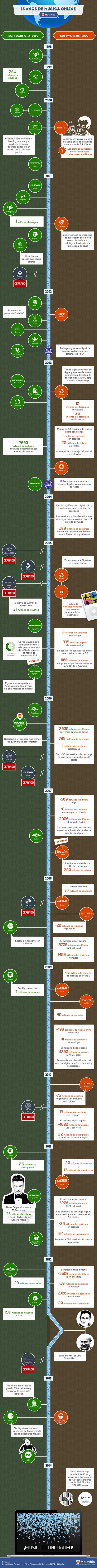 musica-online-infografia