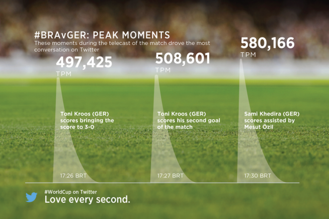 Tweets por minuto en diferentes etapas del partido de semifinal
