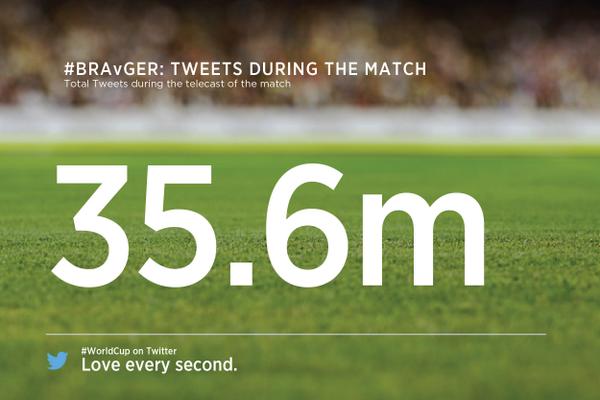 Record marcado en Twitter durante el partido Alemania - Brasil