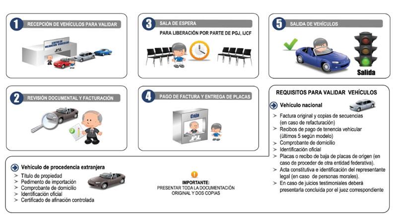 Estos son los requisitos para validar autos por perdida o robo de placas en Jalisco